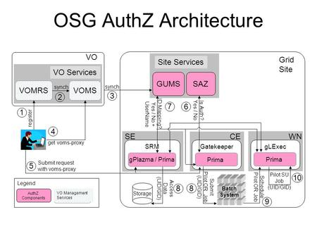 OSG AuthZ Architecture AuthZ Components Legend VO Management Services Grid Site GUMS Site Services SAZ CE Gatekeeper Prima Is Auth? Yes / No SE SRM gPlazma.