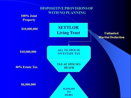 DISPOSITIVE PROVISIONS OF WITH NO PLANNING SETTLOR Living Trust ALL TO SPOUSE NO ESTATE TAX $6,000,000 TO HEIRS Unlimited Marital Deduction TAX AT SPOUSES.