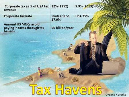 Corporate tax as % of USA tax revenue 32% (1952)9.9% (2013) Corporate Tax Rate Switzerland 17.9% USA 35% Amount US MNCs avoid paying in taxes through tax.
