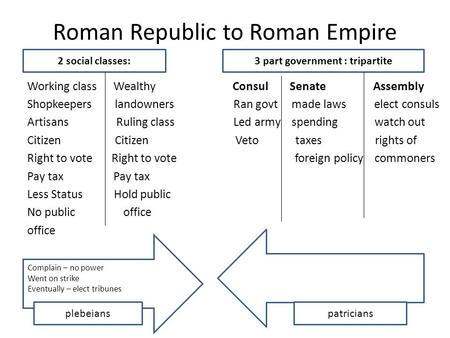 Roman Republic to Roman Empire Working class Wealthy Consul Senate Assembly Shopkeepers landowners Ran govt made laws elect consuls Artisans Ruling class.