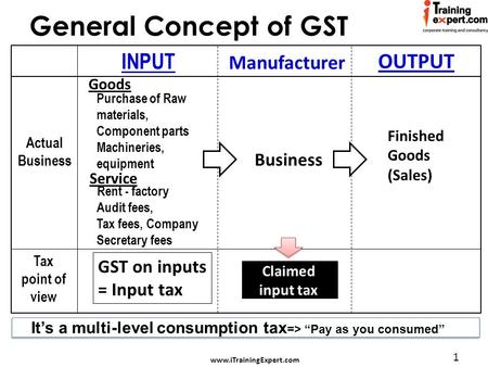 Www.iTrainingExpert.com 1 General Concept of GST Business Finished Goods (Sales) INPUT OUTPUT GST on inputs = Input tax Claimed input tax Purchase of Raw.