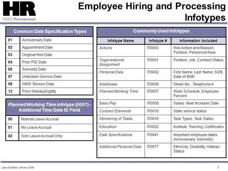 1 Employee Hiring and Processing Infotypes Common Date Specification Types 01Anniversary Date 02Appointment Date 03Original Hire Date 04Prior PID Date.