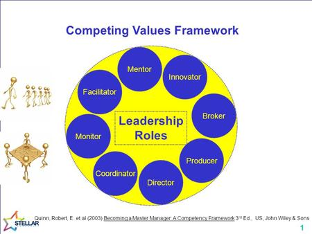 1 Monitor Coordinator Innovator Facilitator Mentor Broker Producer Director Leadership Roles Competing Values Framework Quinn, Robert, E. et al (2003)