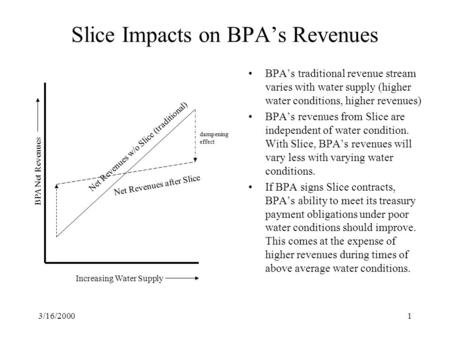 3/16/20001 BPA's traditional revenue stream varies with water supply (higher water conditions, higher revenues) BPA's revenues from Slice are independent.