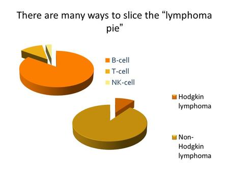 "There are many ways to slice the ""lymphoma pie"". Simplified classification of NHLs Indolent (low grade) Aggressive (intermediate grade) Highly aggressive."