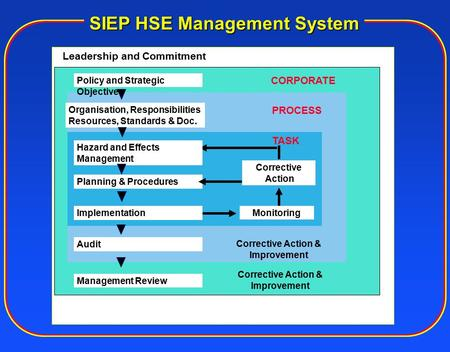 SIEP HSE Management System Leadership and Commitment Policy and Strategic Objectives Management Review Corrective Action & Improvement Audit Organisation,