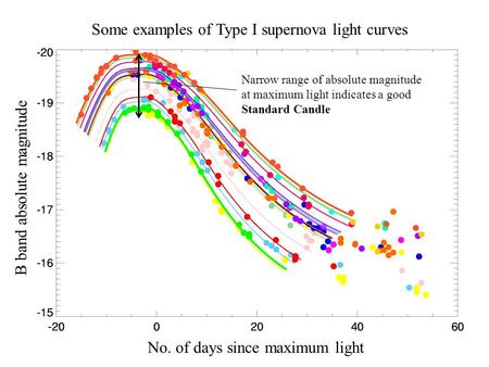 Some examples of Type I supernova light curves Narrow range of absolute magnitude at maximum light indicates a good Standard Candle B band absolute magnitude.