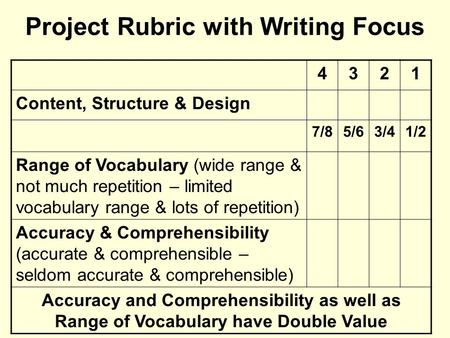 Project Rubric with Writing Focus 4321 Content, Structure & Design 7/85/63/41/2 Range of Vocabulary (wide range & not much repetition – limited vocabulary.