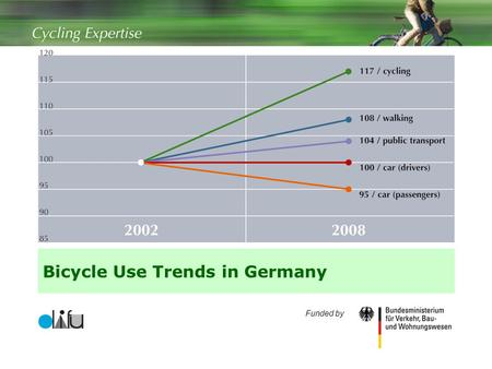 1 Bicycle Use Trends in Germany Funded by. 2 Contents  Methodology: How was the use of bicycles measured?  Comparison of bikes to other means of transport.