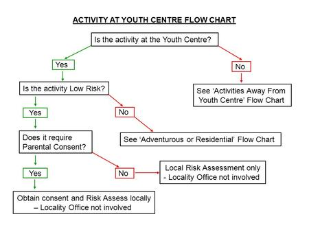 ACTIVITY AT YOUTH CENTRE FLOW CHART Is the activity at the Youth Centre? Yes No See 'Activities Away From Youth Centre' Flow Chart Yes Does it require.