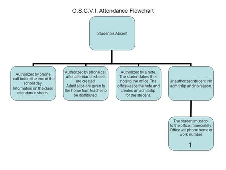 O.S.C.V.I. Attendance Flowchart Student is Absent Authorized by phone call before the end of the school day. Information on the class attendance sheets.