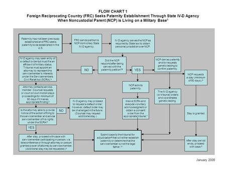 FLOW CHART 1 Foreign Reciprocating Country (FRC) Seeks Paternity Establishment Through State IV-D Agency When Noncustodial Parent (NCP) is Living on a.