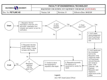 Revision: 3Effective Date: 10/12/13Version: 1.0 Doc. No: FET/LMC-02 REQUISITION FOR SENDING OUT EQUIPMENT FOR REPAIR (FLOWCHART) FACULTY OF ENGINEERING.