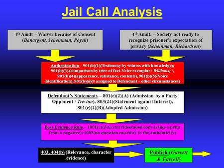 Jail Call Analysis 4 th Amdt – Waiver because of Consent (Banargent, Scheinman, Poyck) 4 th Amdt. – Society not ready to recognize prisoner's expectation.