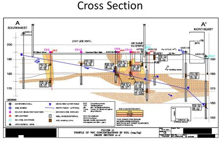 Cross Section. Contaminant Iso Map Data Tables Well presented data tables communicate a lot of information at a glance Easier to draw conclusions when.