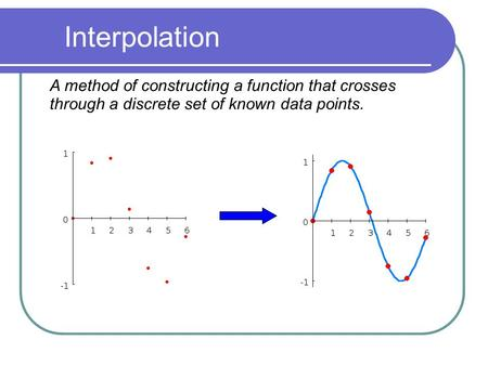 Interpolation A method of constructing a function that crosses through a discrete set of known data points. .