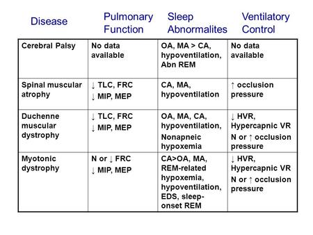 Cerebral PalsyNo data available OA, MA > CA, hypoventilation, Abn REM No data available Spinal muscular atrophy ↓ TLC, FRC ↓ MIP, MEP CA, MA, hypoventilation.