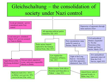 Gleichschaltung – the consolidation of society under Nazi control Local government – power centralised under Nazi control Local state govs. abolished.