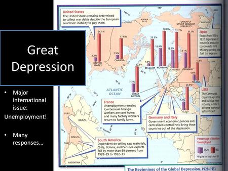 Major international issue: Unemployment! Many responses… Great Depression.