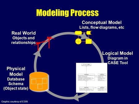 Real World Objects and relationships Database Schema (Object state) Physical Model Modeling Process Conceptual Model Lists, flow diagrams, etc Logical.