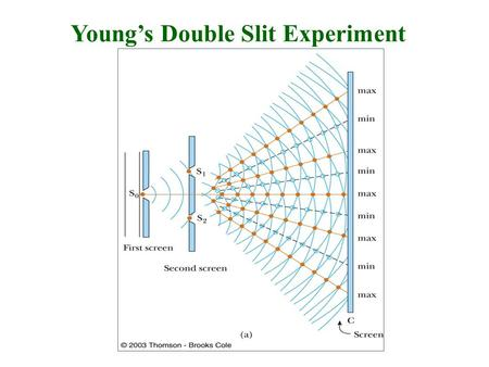 Young's Double Slit Experiment. Young's double slit © SPK.