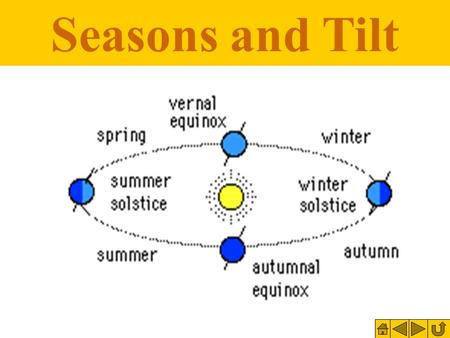 Seasons and Tilt. Objective: To learn the different seasons, and what causes them.