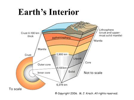 Earth's Interior © Copyright 2006. M. J. Krech. All rights reserved.