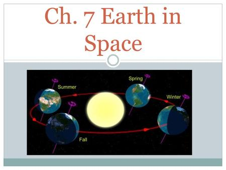 Ch. 7 Earth in Space. Earth's Orbit 1. The shape of the Earth is a sphere, but not a perfect sphere. It bulges a little at the equator and is a little.