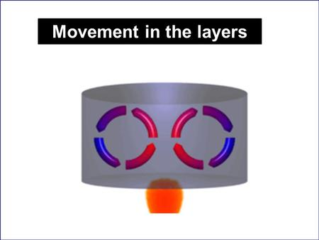 Movement in the layers http://convectioncurrent.info.
