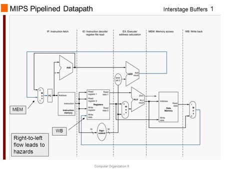 MIPS Pipelined Datapath