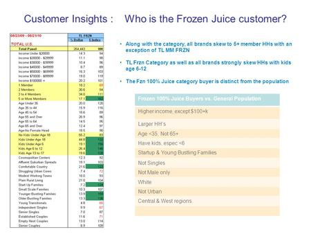 Customer Insights : Who is the Frozen Juice customer? Frozen 100% Juice Buyers vs. General Population Higher income, except $100+k Larger HH's Age