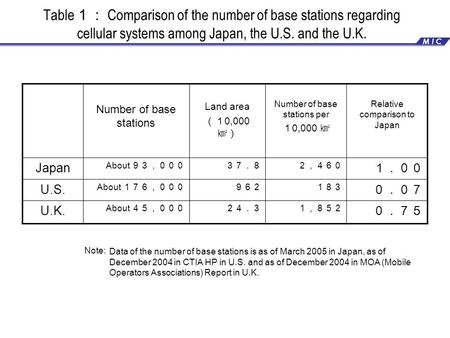 Table 1: Comparison of the number of base stations regarding cellular systems among Japan, the U.S. and the U.K. Number of base stations Land area (1 0,000.