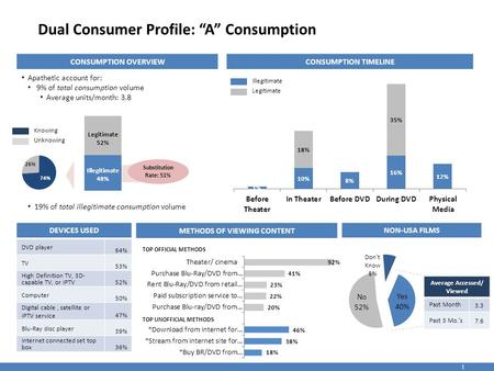 "1 Dual Consumer Profile: ""A"" Consumption CONSUMPTION OVERVIEW Apathetic account for: 9% of total consumption volume Average units/month: 3.8 19% of total."