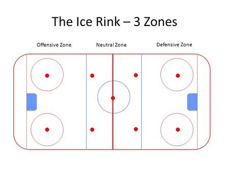 The Ice Rink – 3 Zones Defensive Zone Neutral ZoneOffensive Zone.