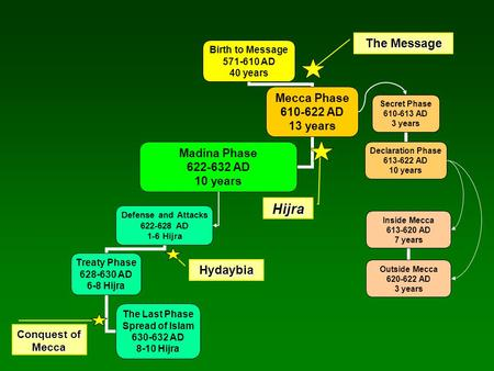 Birth to Message 571-610 AD 40 years Mecca Phase 610-622 AD 13 years Madina Phase 622-632 AD 10 years Secret Phase 610-613 AD 3 years Declaration Phase.