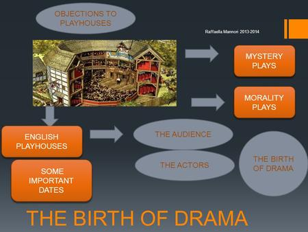 THE BIRTH OF DRAMA MYSTERY PLAYS MORALITY PLAYS ENGLISH PLAYHOUSES THE AUDIENCE THE ACTORS Raffaella Mannori 2013-2014 THE BIRTH OF DRAMA OBJECTIONS TO.