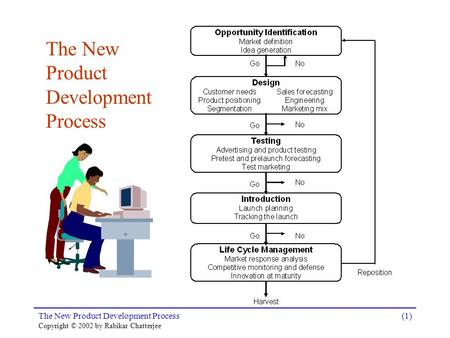 The New Product Development Process Copyright © 2002 by Rabikar Chatterjee (1) The New Product Development Process.