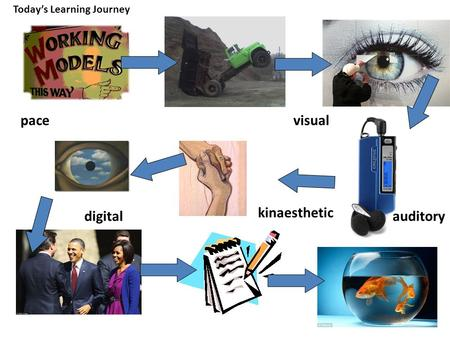 Today's Learning Journey progress explain pacevisual auditory kinaesthetic digital.