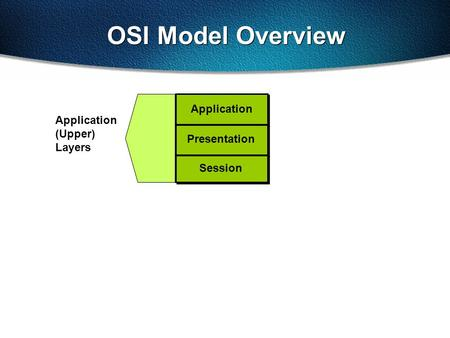 OSI Model Overview Application (Upper) Layers Session Presentation Application.