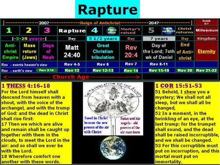 Rapture. The word 'rapture' is not in the bible but neither is the word 'Trinity' which is a term used by many to refer to the Godhead (Father, Son, Holy.