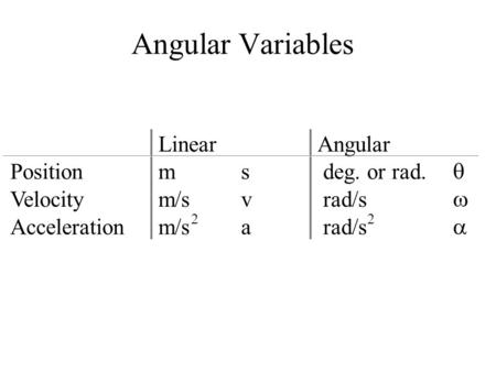 Angular Variables LinearAngular Positionms deg. or rad.  Velocitym/sv rad/s  Accelerationm/s 2 a rad/s 2 