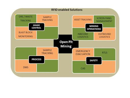 Open Pit Mining ORE / WASTE TRACKING SAMPLE TRACKING BLAST BLOCK MONITORING GRADE CONTROL SAMPLE TRACKING DMS PROCESS ASSET TRACKING SCREEN PANEL MANAGEMENT.