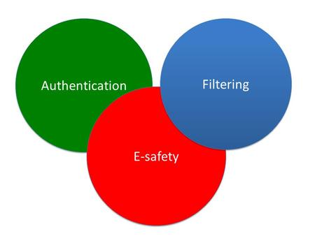 Authentication E-safety Filtering. e-safety, Internet & Lightspeed briefings 1.Why the meeting? Important decisions to be made on the services and infrastructure.