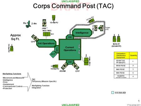 Corps Command Post (TAC)