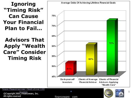 "1 ©Copyright 2001, Financeware, Inc. All rights reserved Ignoring ""Timing Risk"" Can Cause Your Financial Plan to Fail… Advisors That Apply ""Wealth Care"""