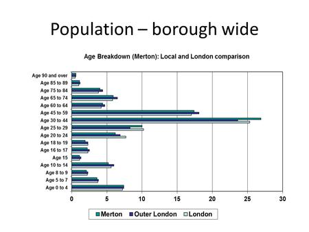 Population – borough wide. Population growth Population by ward in 2017.