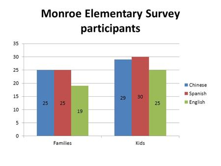 Monroe Elementary Survey participants. Hoover vs. Choice N= 68 families.