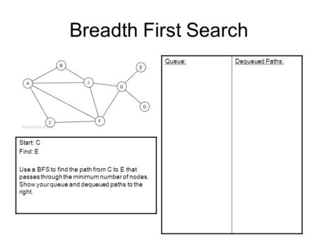 Breadth First Search Queue:Dequeued Paths: Start: C Find: E Use a BFS to find the path from C to E that passes through the minimum number of nodes. Show.