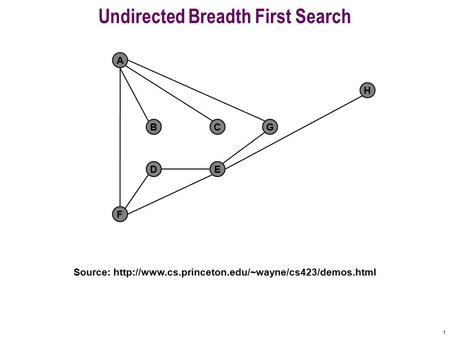 1 Undirected Breadth First Search F A BCG DE H Source:
