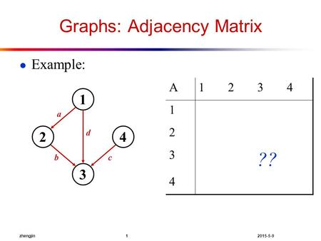 Zhengjin 1 2015-5-9 Graphs: Adjacency Matrix ● Example: 1 24 3 a d bc A1234 1 2 3 ?? 4.